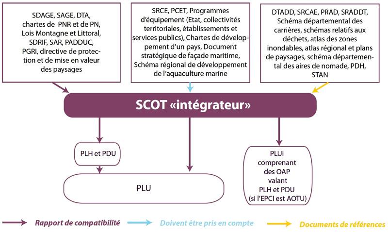 schéma SCoT intégrateur.jpg